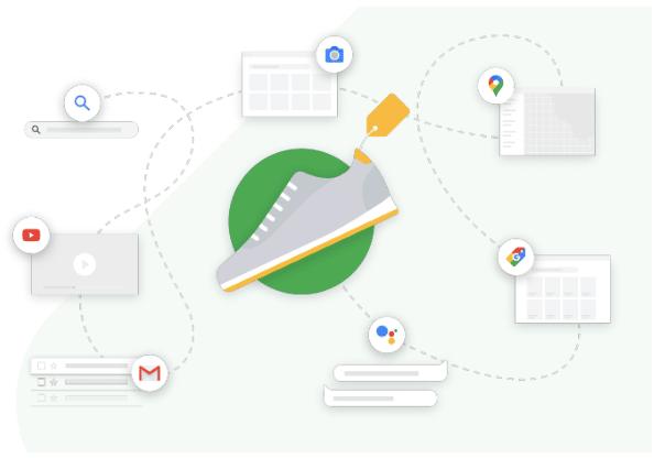 Kunderejsen med Google Ads - 140 klik